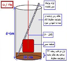 بنتونیت اکتیو اصفهان